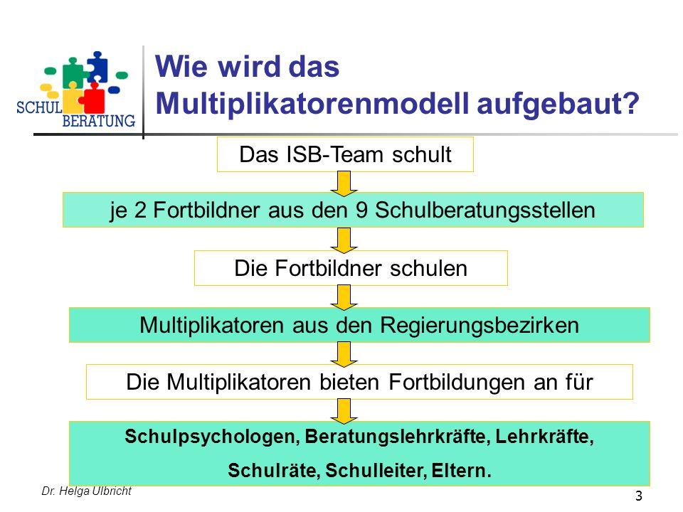 Wie wird das Multiplikatorenmodell aufgebaut