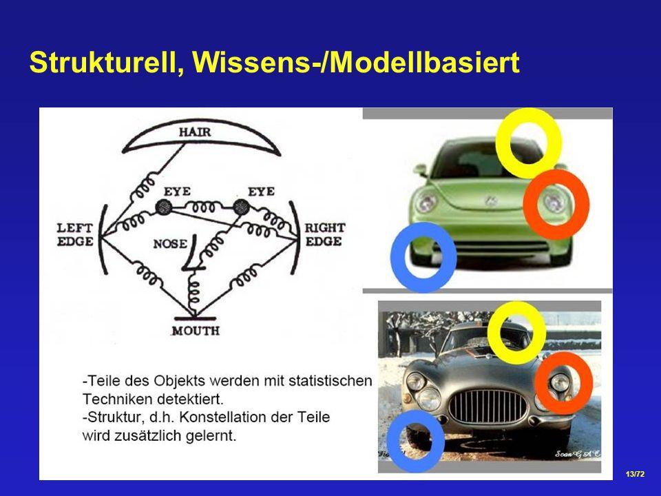Strukturell, Wissens-/Modellbasiert