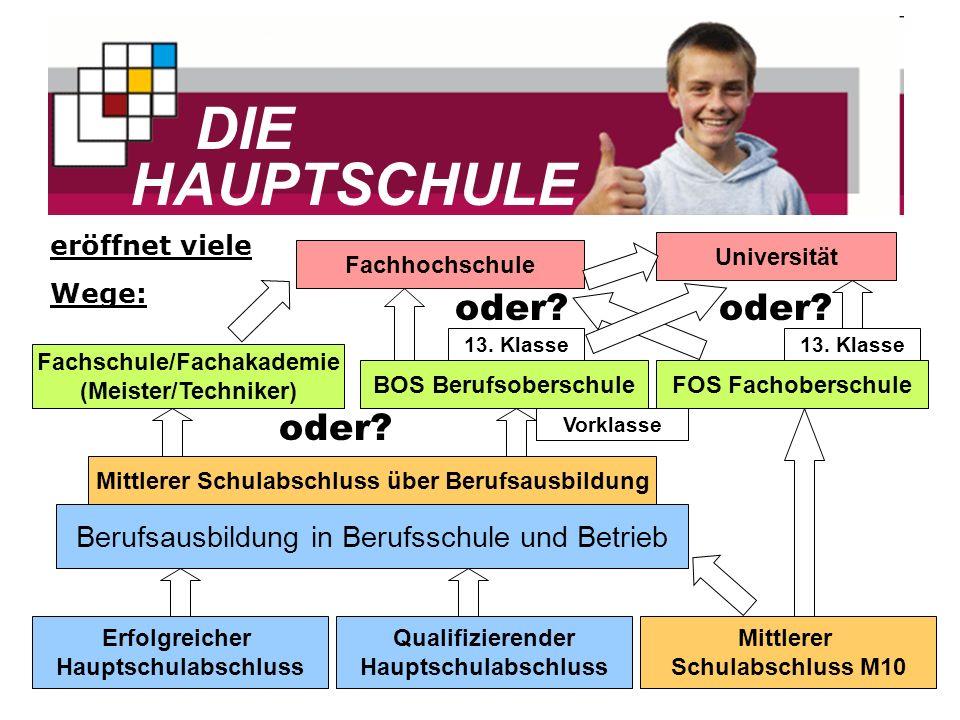 Fachschule/Fachakademie Mittlerer Schulabschluss über Berufsausbildung