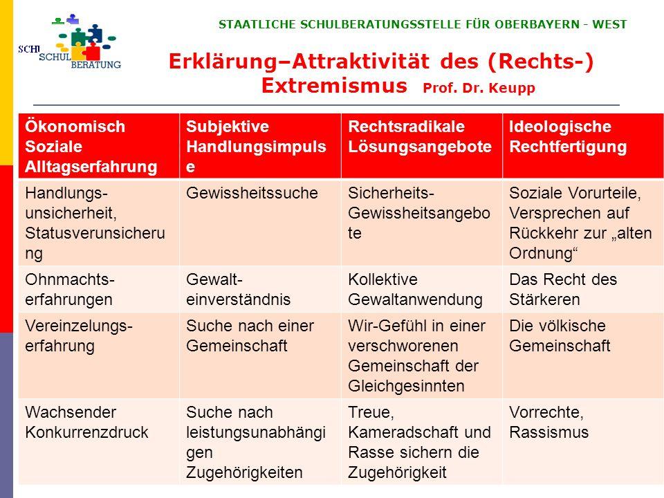 Erklärung–Attraktivität des (Rechts-) Extremismus Prof. Dr. Keupp