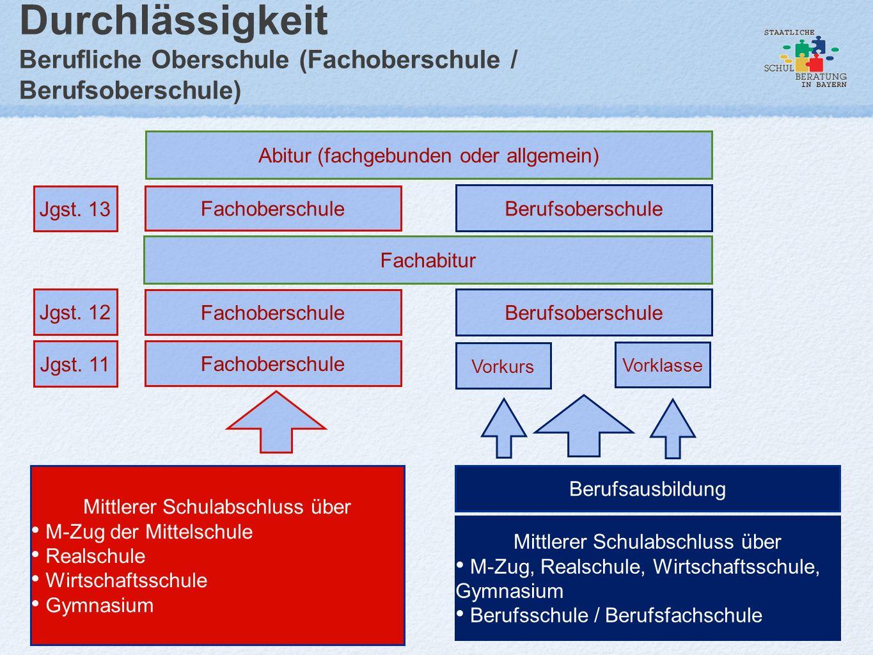 Durchlässigkeit Berufliche Oberschule (Fachoberschule / Berufsoberschule)