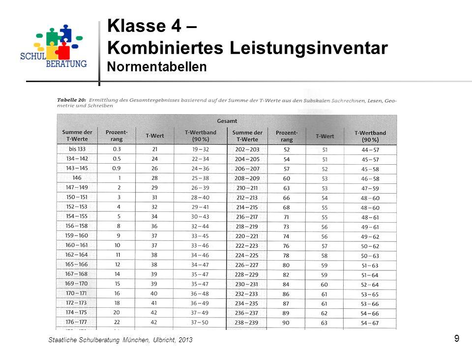 Klasse 4 – Kombiniertes Leistungsinventar Normentabellen
