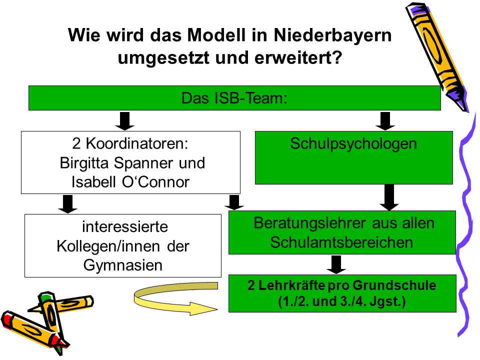 Wie wird das Modell in Niederbayern umgesetzt und erweitert