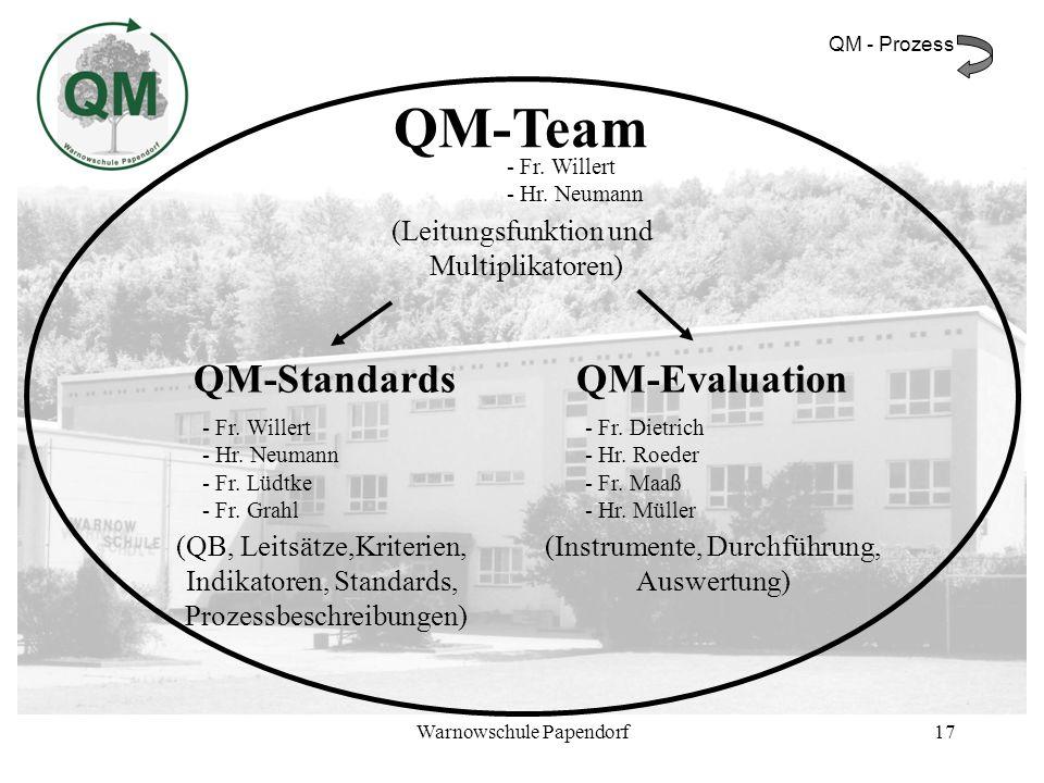 QM-Team QM-Standards QM-Evaluation
