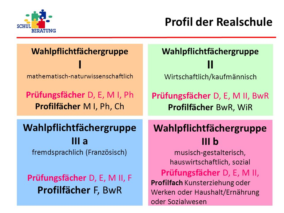 Profil der Realschule I II Wahlpflichtfächergruppe
