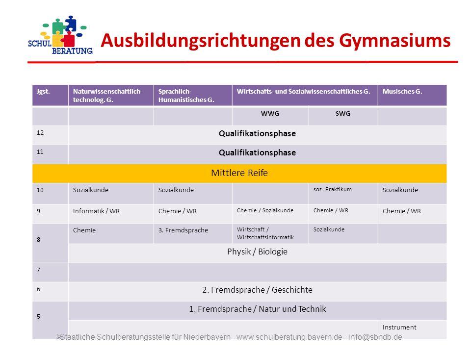 Ausbildungsrichtungen des Gymnasiums