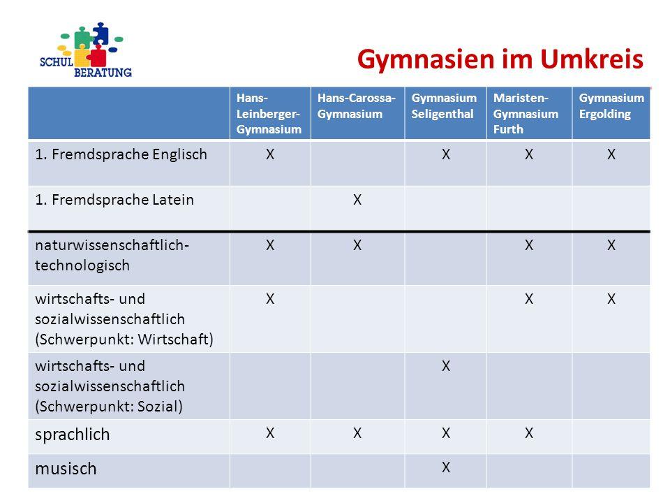 Gymnasien im Umkreis sprachlich musisch 1. Fremdsprache Englisch X