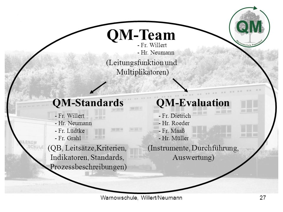 QM-Team QM-Standards QM-Evaluation