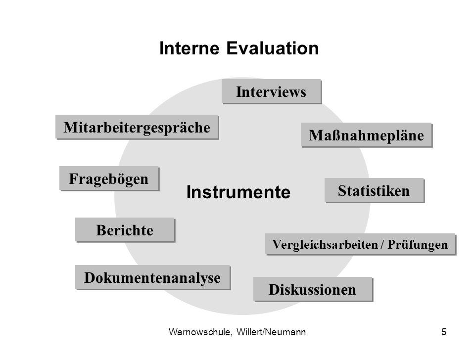 Mitarbeitergespräche Vergleichsarbeiten / Prüfungen