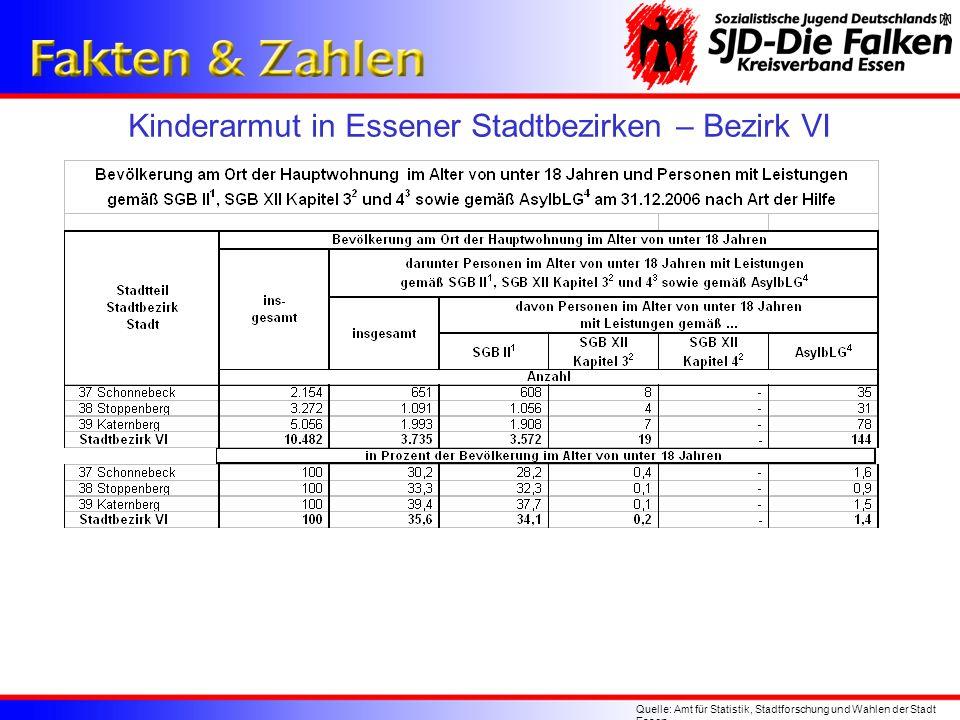 Kinderarmut in Essener Stadtbezirken – Bezirk VI