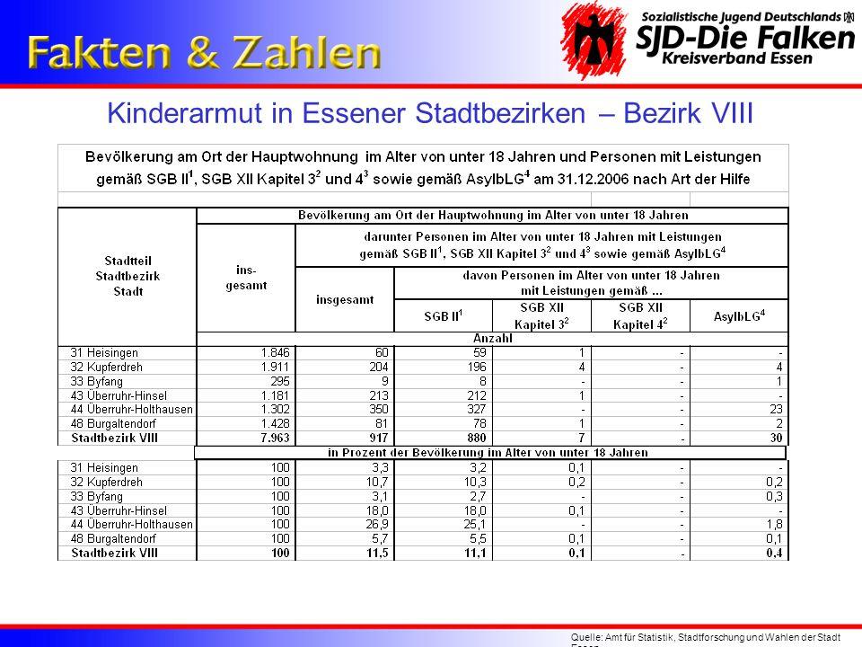 Kinderarmut in Essener Stadtbezirken – Bezirk VIII