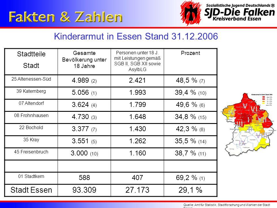 Kinderarmut in Essen Stand 31.12.2006