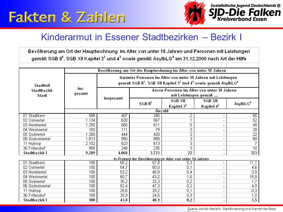 Kinderarmut in Essener Stadtbezirken – Bezirk I