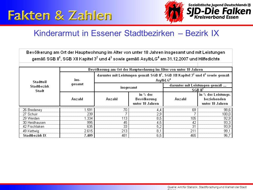 Kinderarmut in Essener Stadtbezirken – Bezirk IX