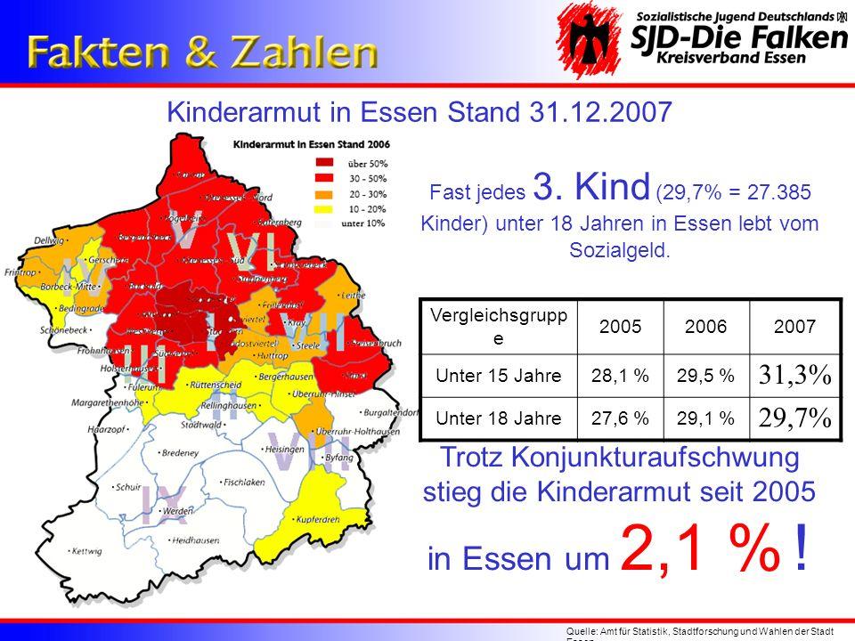 in Essen um 2,1 % ! Kinderarmut in Essen Stand 31.12.2007 31,3% 29,7%
