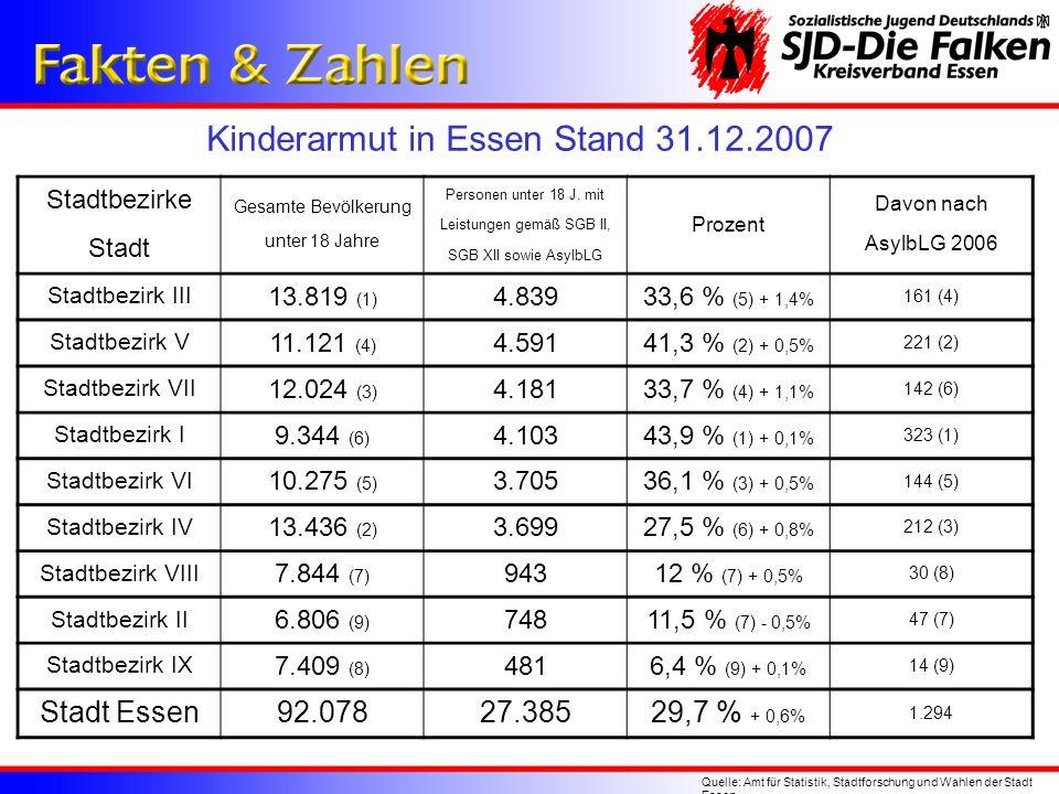 Kinderarmut in Essen Stand 31.12.2007