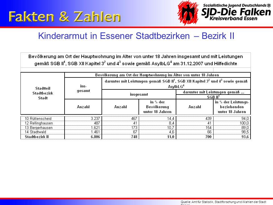 Kinderarmut in Essener Stadtbezirken – Bezirk II
