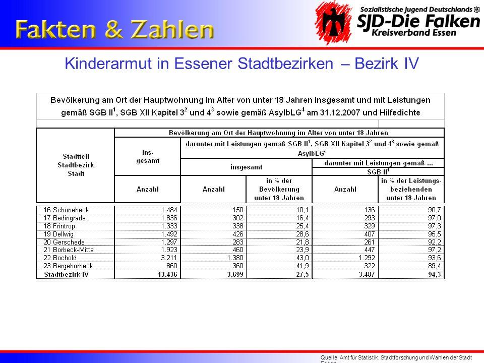 Kinderarmut in Essener Stadtbezirken – Bezirk IV