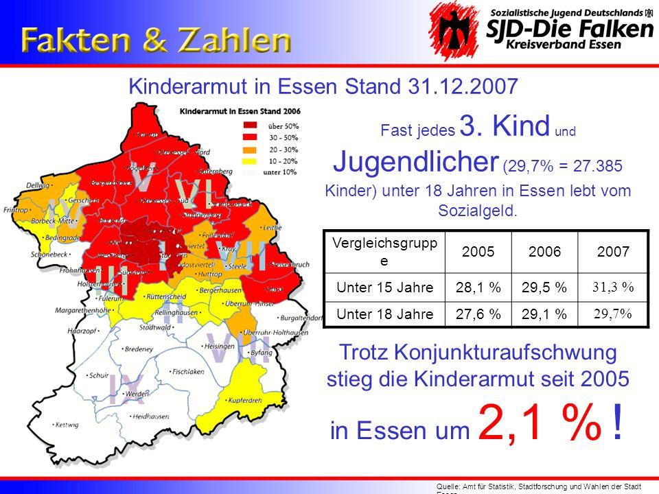 in Essen um 2,1 % ! Kinderarmut in Essen Stand 31.12.2007