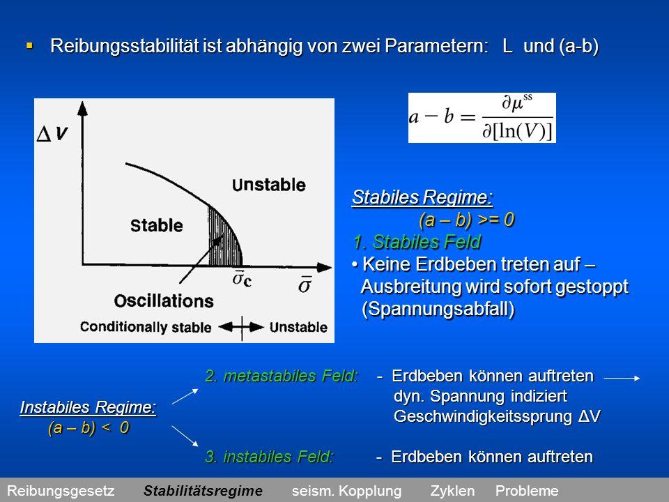Reibungsstabilität ist abhängig von zwei Parametern: L und (a-b)