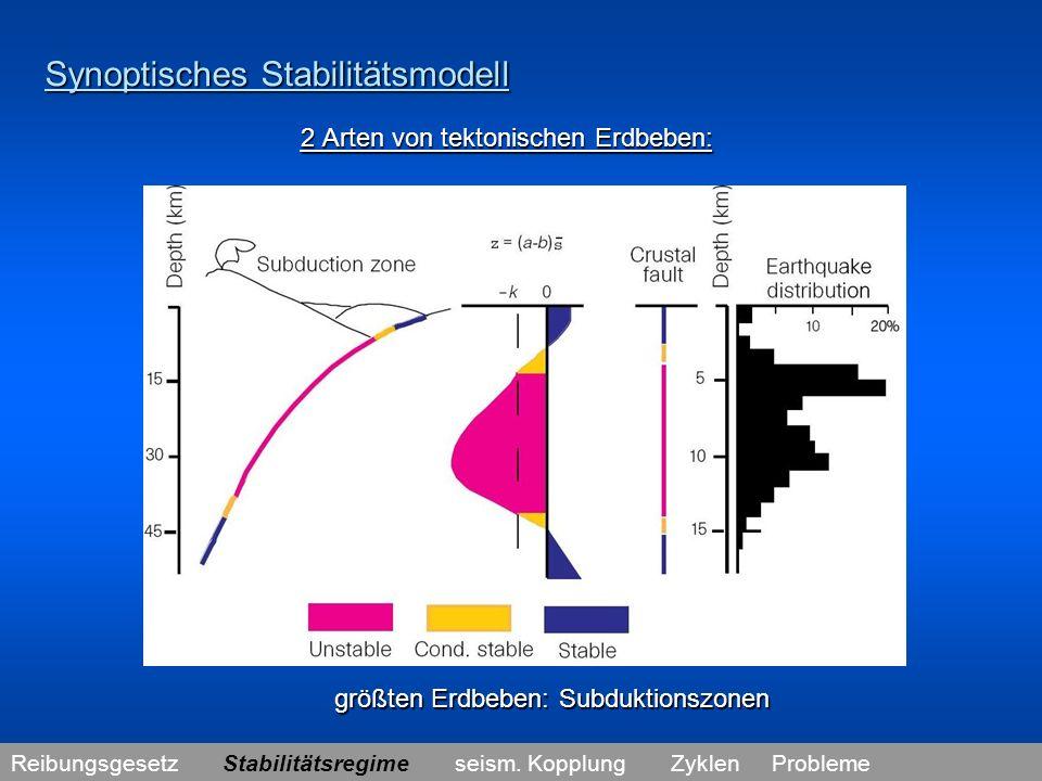 Synoptisches Stabilitätsmodell