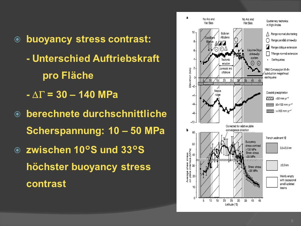 buoyancy stress contrast: