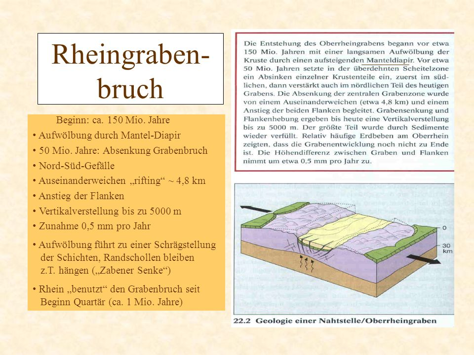 Rheingraben- bruch Beginn: ca. 150 Mio. Jahre