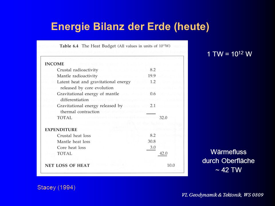 Energie Bilanz der Erde (heute)