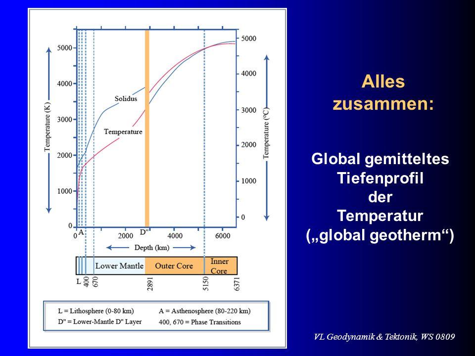 Alles zusammen: Global gemitteltes Tiefenprofil der Temperatur
