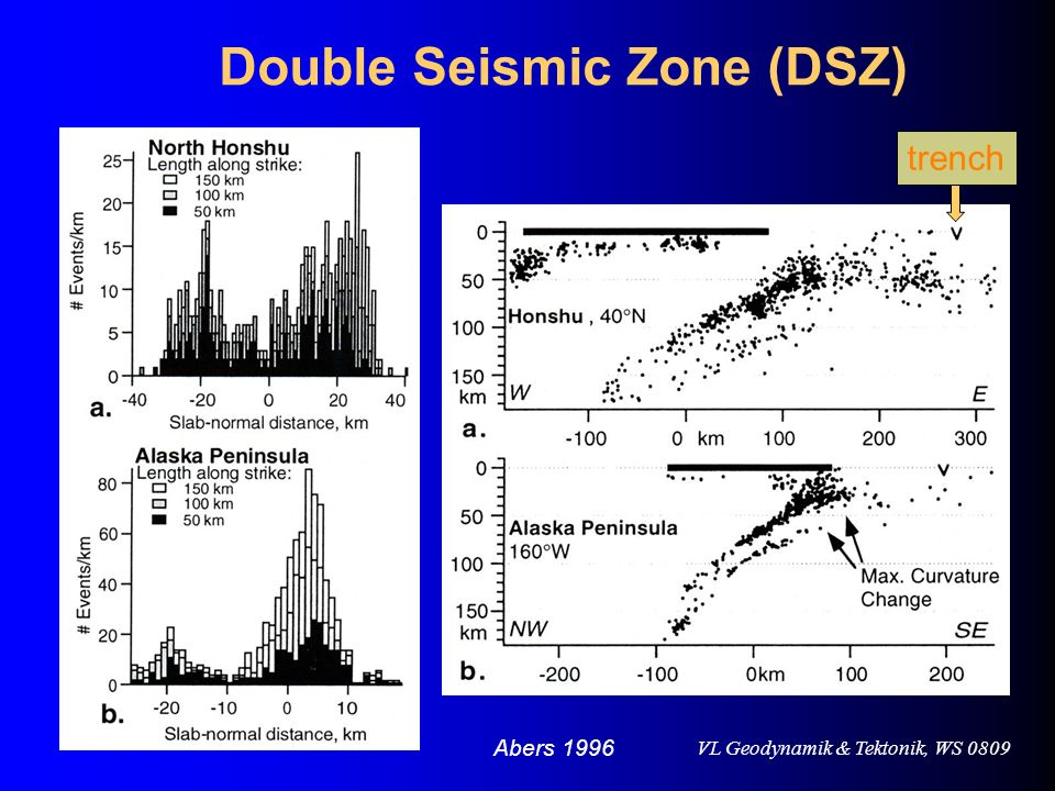 Double Seismic Zone (DSZ)