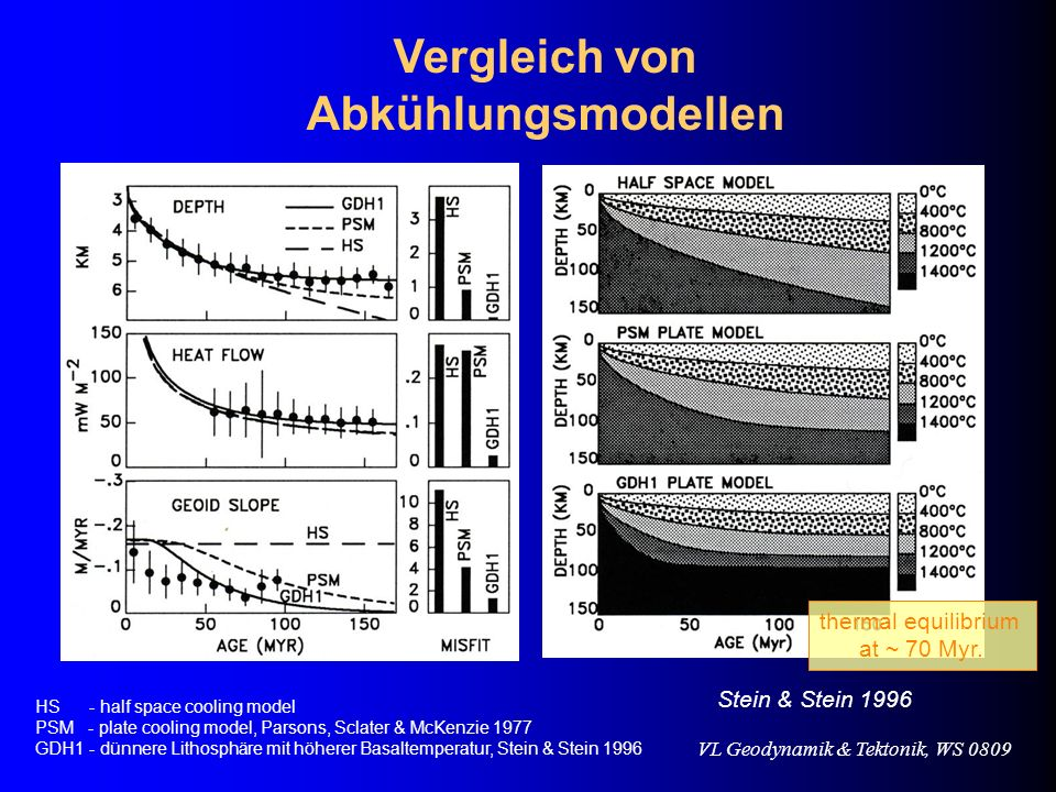 Vergleich von Abkühlungsmodellen