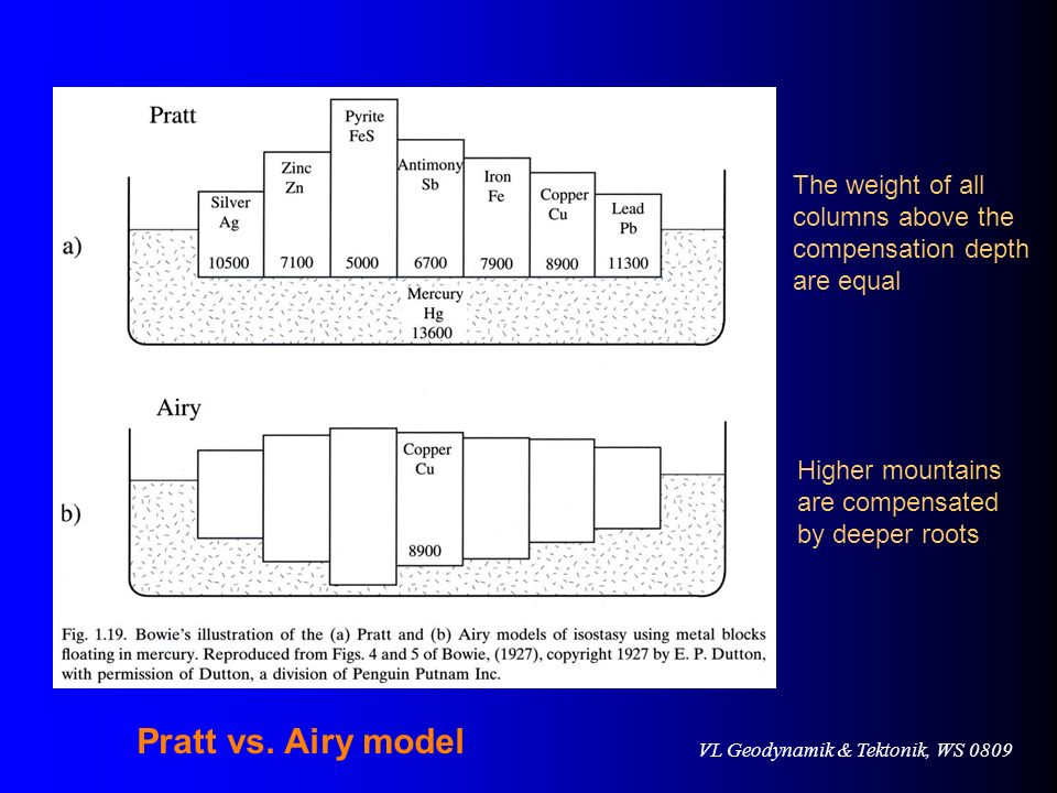 Pratt vs. Airy model The weight of all columns above the