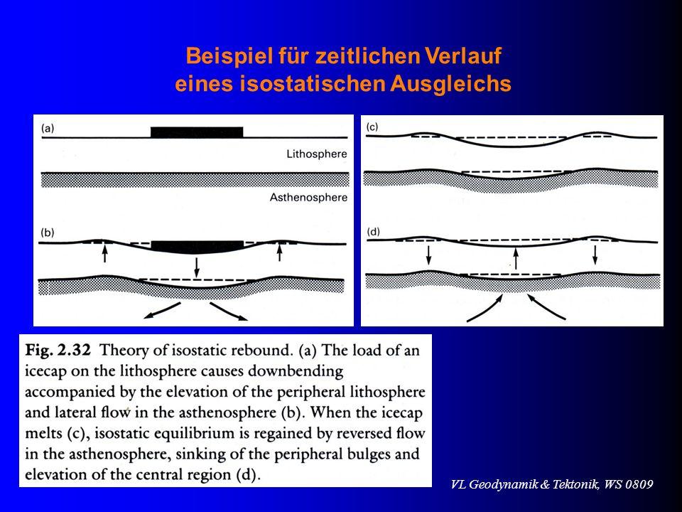 Beispiel für zeitlichen Verlauf eines isostatischen Ausgleichs