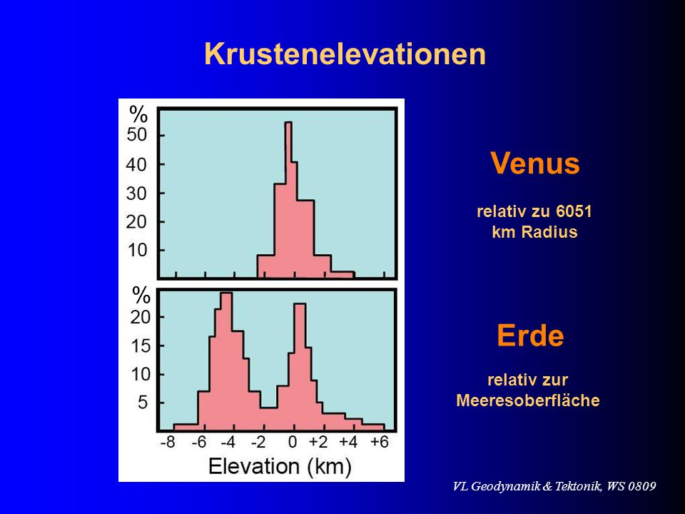 Krustenelevationen Venus Erde