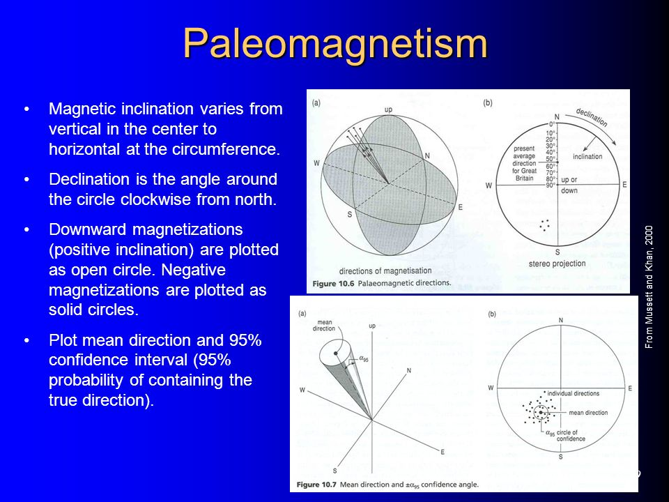 PaleomagnetismMagnetic inclination varies from vertical in the center to horizontal at the circumference.