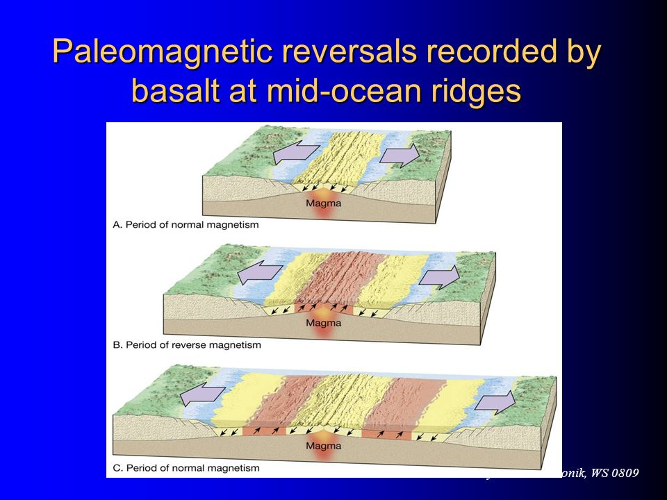 Paleomagnetic reversals recorded by basalt at mid-ocean ridges