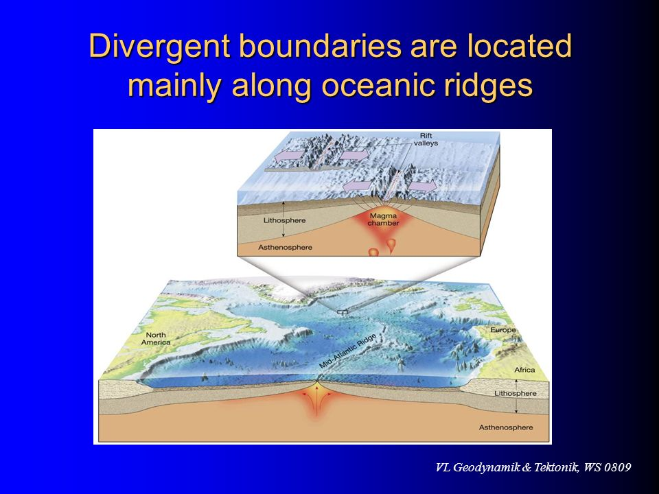 Divergent boundaries are located mainly along oceanic ridges
