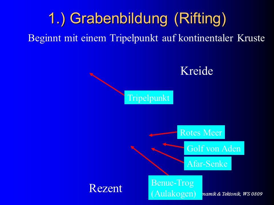 1.) Grabenbildung (Rifting)