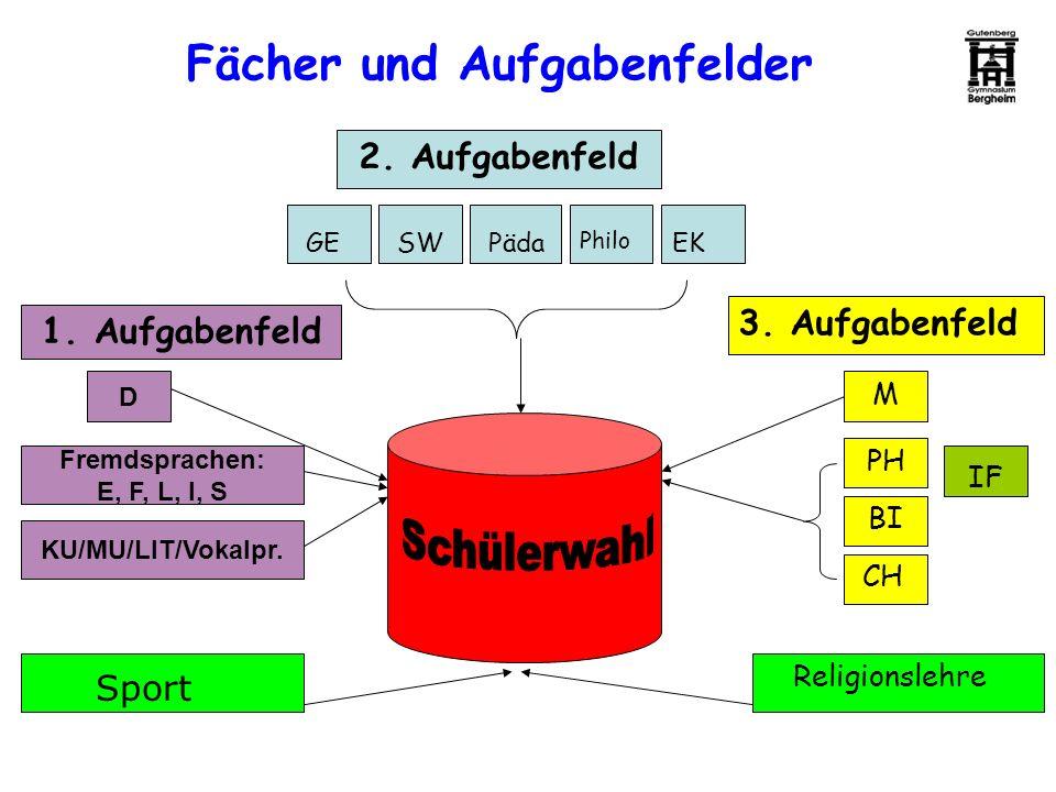 Fächer und Aufgabenfelder