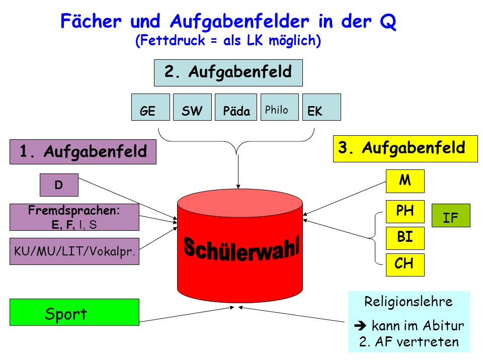 Fächer und Aufgabenfelder in der Q (Fettdruck = als LK möglich)