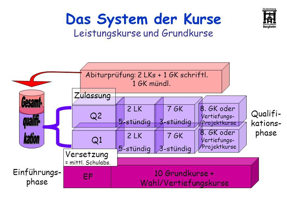 Das System der Kurse Leistungskurse und Grundkurse