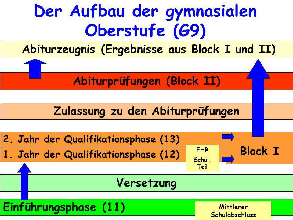 Der Aufbau der gymnasialen Oberstufe (G9)
