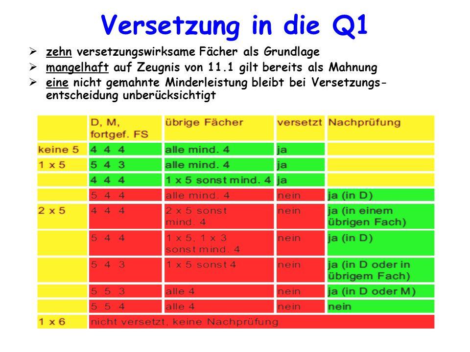 Versetzung in die Q1 zehn versetzungswirksame Fächer als Grundlage
