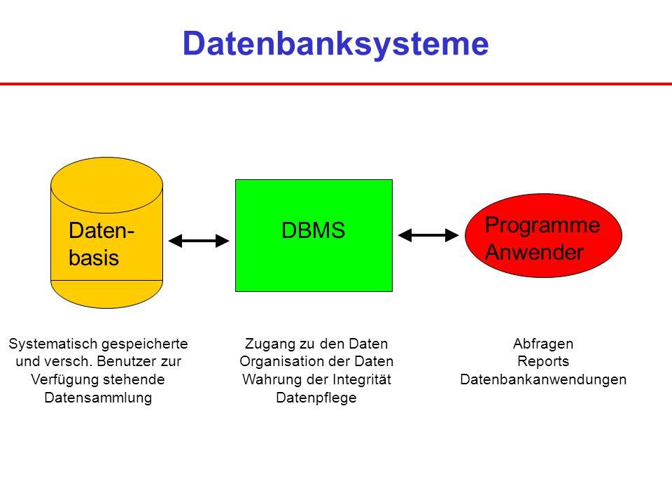 Datenbanksysteme Programme Anwender Daten- basis DBMS