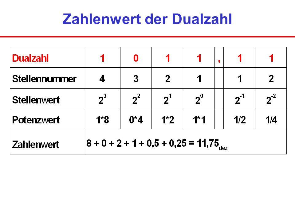 Zahlenwert der Dualzahl