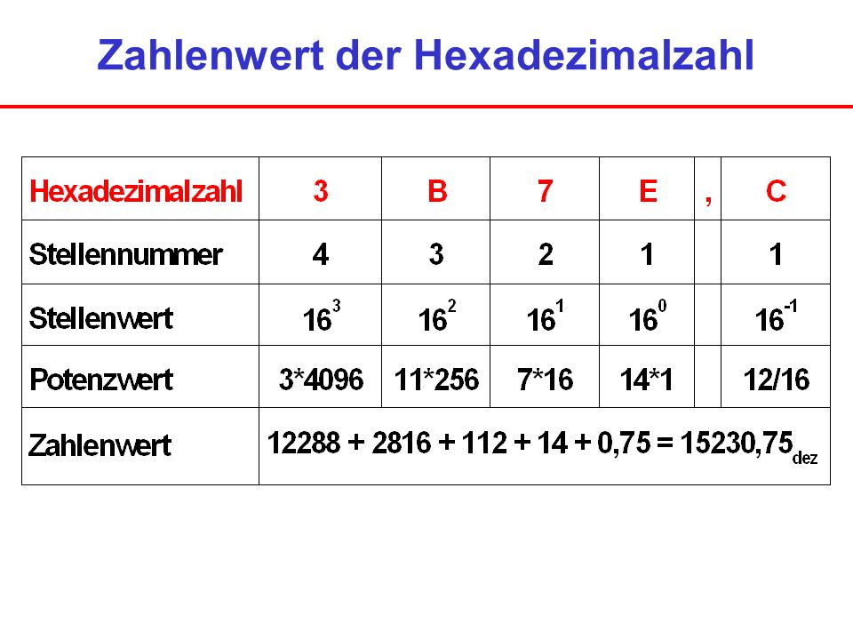 Zahlenwert der Hexadezimalzahl