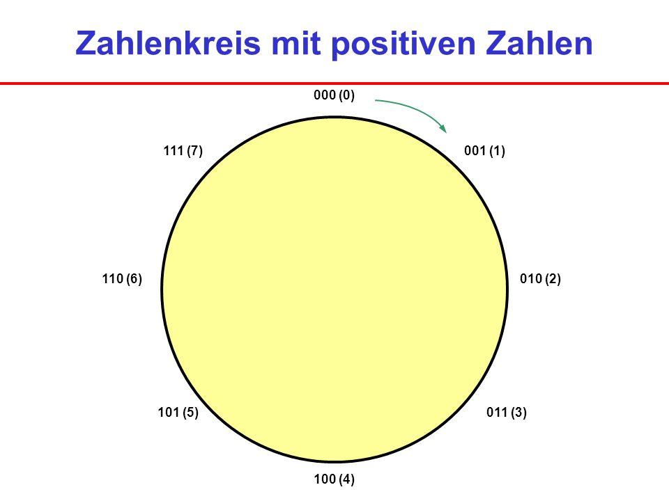 Zahlenkreis mit positiven Zahlen