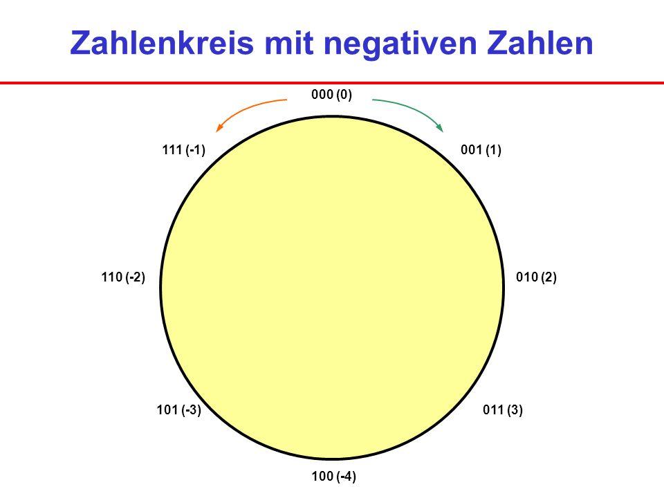 Zahlenkreis mit negativen Zahlen