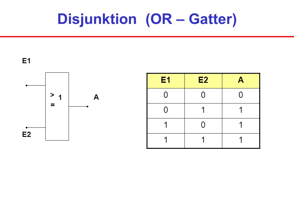 Disjunktion (OR – Gatter)