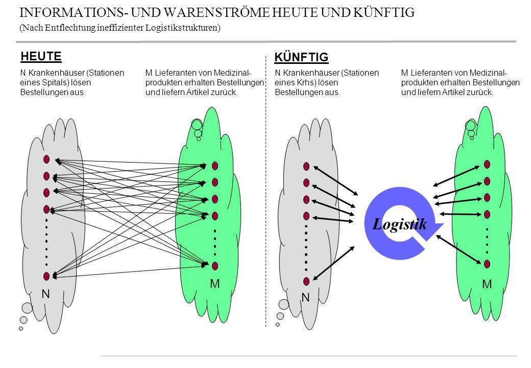 INFORMATIONS- UND WARENSTRÖME HEUTE UND KÜNFTIG (Nach Entflechtung ineffizienter Logistikstrukturen)